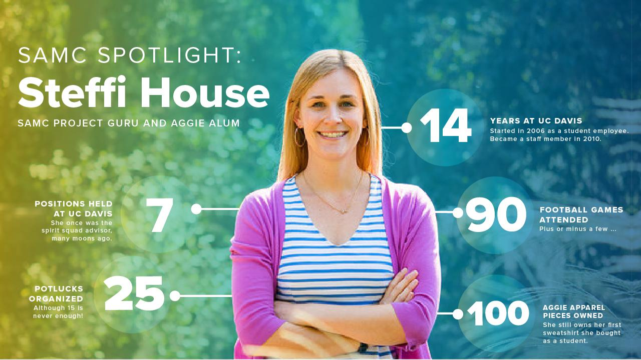 Steffi House infographic photo